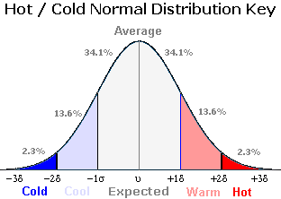 Hot Cold Normal StdDev Distribution Key Graph