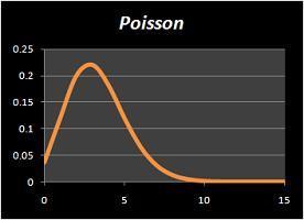 Poisson Graph